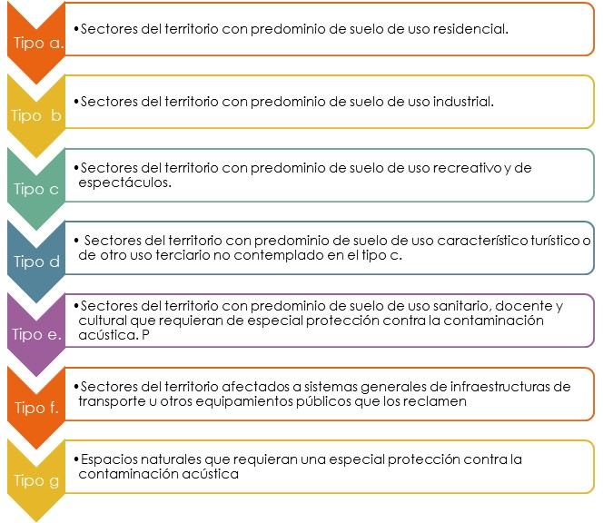 sfera ambiental, areas acusticas legislacion ruido andalucia